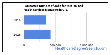 Forecasted Number of Jobs for Medical and Health Services Managers in U.S.
