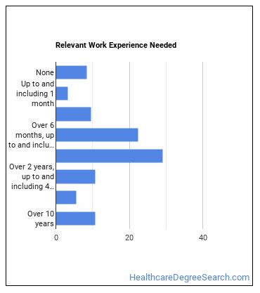 Medical Appliance Technician Work Experience