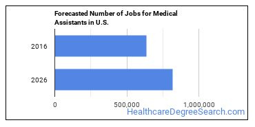 Forecasted Number of Jobs for Medical Assistants in U.S.