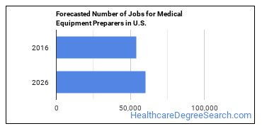 Forecasted Number of Jobs for Medical Equipment Preparers in U.S.