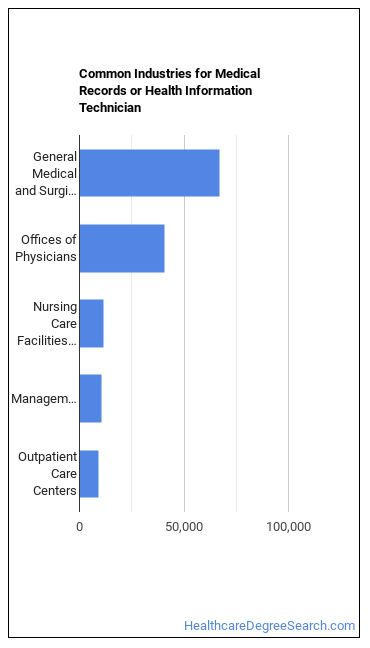 Medical Records or Health Information Tech Industries