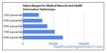 Salary Ranges for Medical Records and Health Information Technicians