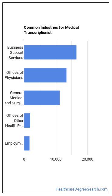 Medical Transcriptionist Industries