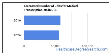 Forecasted Number of Jobs for Medical Transcriptionists in U.S.