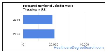 Forecasted Number of Jobs for Music Therapists in U.S.