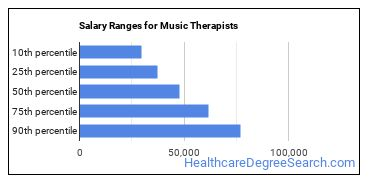 Salary Ranges for Music Therapists