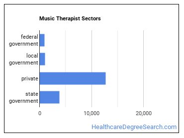 Music Therapist Sectors