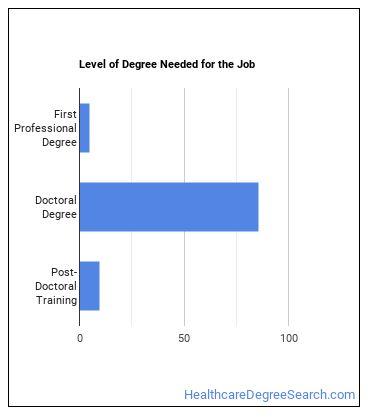 Naturopathic Physician Degree Level