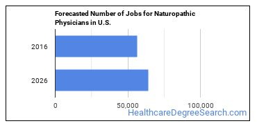 Forecasted Number of Jobs for Naturopathic Physicians in U.S.