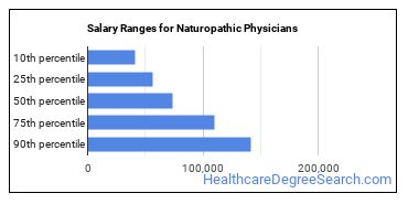 Salary Ranges for Naturopathic Physicians