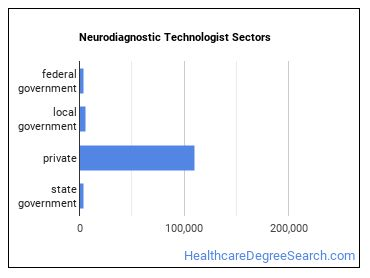 Neurodiagnostic Technologist Sectors