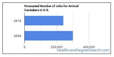 Forecasted Number of Jobs for Animal Caretakers in U.S.
