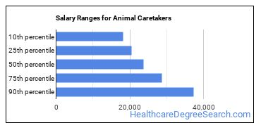 Salary Ranges for Animal Caretakers