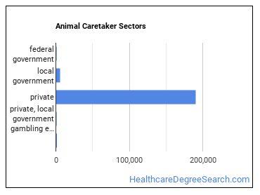 Animal Caretaker Sectors