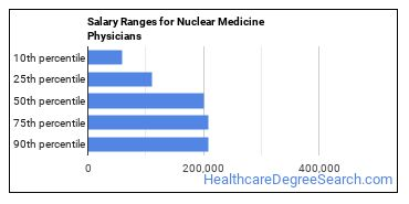 Salary Ranges for Nuclear Medicine Physicians