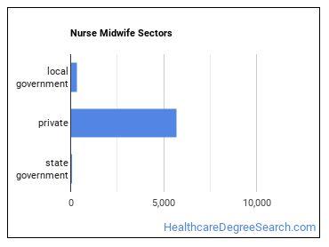 Nurse Midwife Sectors