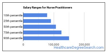 Salary Ranges for Nurse Practitioners