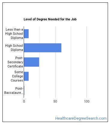 Nursing Assistant Degree Level