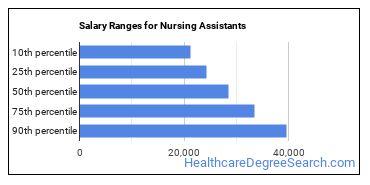Salary Ranges for Nursing Assistants