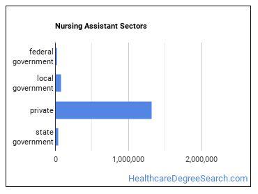 Nursing Assistant Sectors