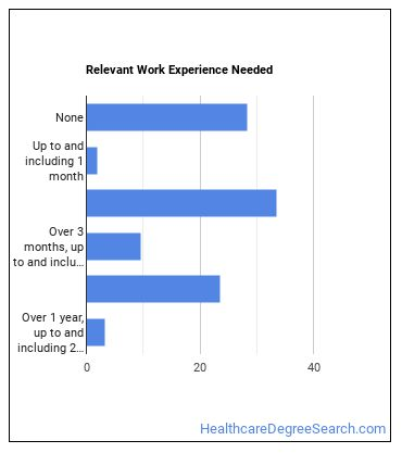 Nursing Assistant Work Experience