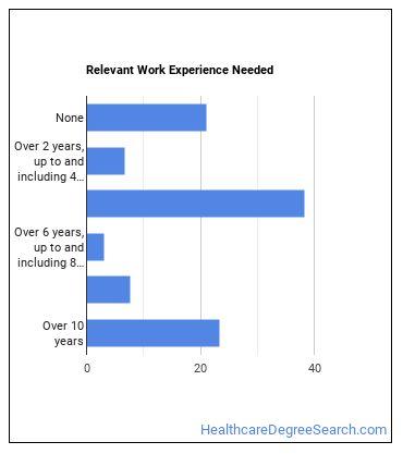 OB-GYN Work Experience