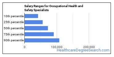 Salary Ranges for Occupational Health and Safety Specialists