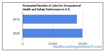 Forecasted Number of Jobs for Occupational Health and Safety Technicians in U.S.