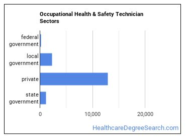 Occupational Health & Safety Technician Sectors