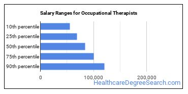 Salary Ranges for Occupational Therapists