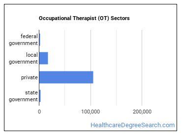 Occupational Therapist (OT) Sectors