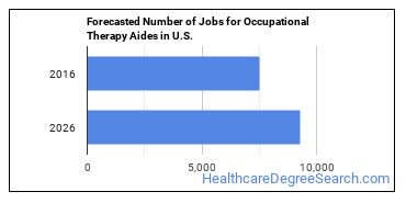 Forecasted Number of Jobs for Occupational Therapy Aides in U.S.