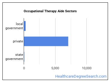 Occupational Therapy Aide Sectors
