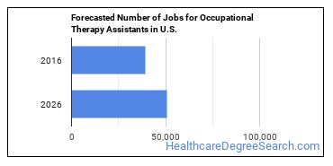 Forecasted Number of Jobs for Occupational Therapy Assistants in U.S.