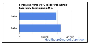 Forecasted Number of Jobs for Ophthalmic Laboratory Technicians in U.S.
