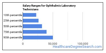 Salary Ranges for Ophthalmic Laboratory Technicians