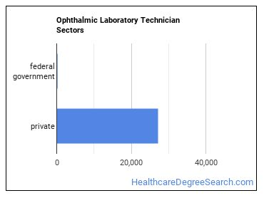 Ophthalmic Laboratory Technician Sectors