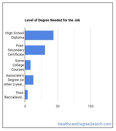 Ophthalmic Medical Technician Degree Level