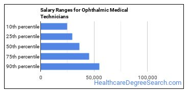 Salary Ranges for Ophthalmic Medical Technicians
