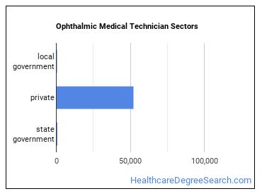 Ophthalmic Medical Technician Sectors