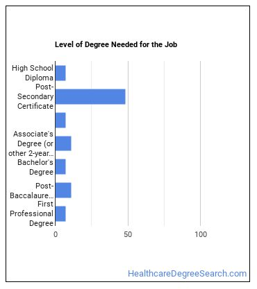 Ophthalmic Medical Technologist Degree Level