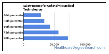 Salary Ranges for Ophthalmic Medical Technologists