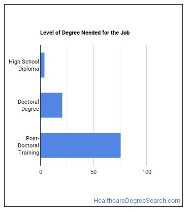 Ophthalmologist Degree Level