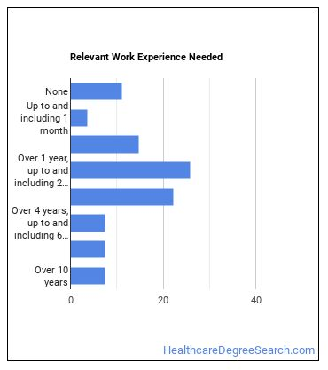 Dispensing Optician Work Experience