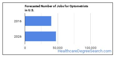 Forecasted Number of Jobs for Optometrists in U.S.