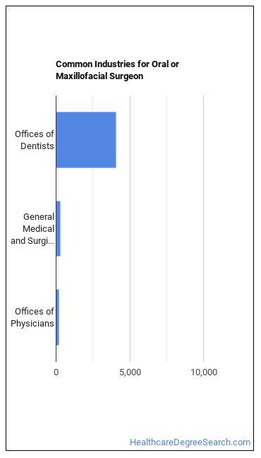 Oral or Maxillofacial Surgeon Industries