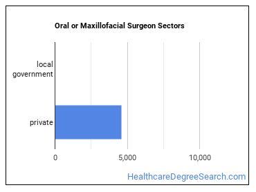 Oral or Maxillofacial Surgeon Sectors