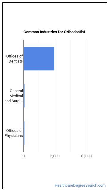 Orthodontist Industries