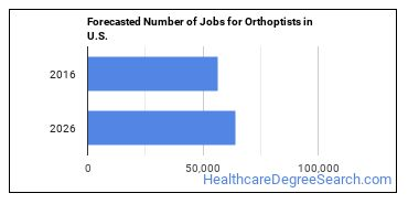 Forecasted Number of Jobs for Orthoptists in U.S.