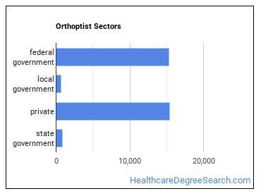 Orthoptist Sectors